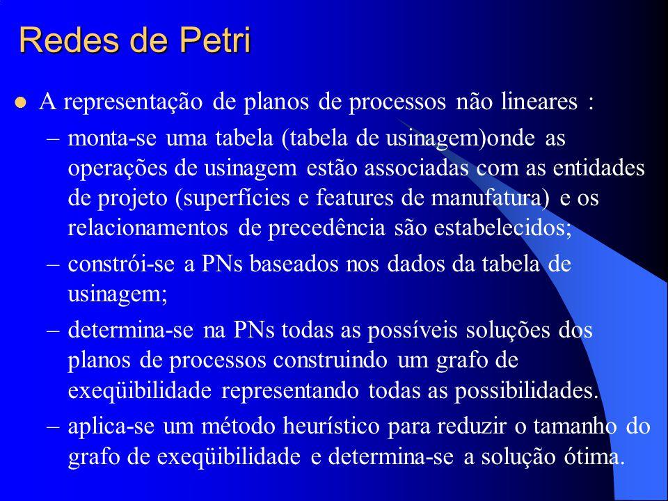 Redes de Petri A representação de planos de processos não lineares :