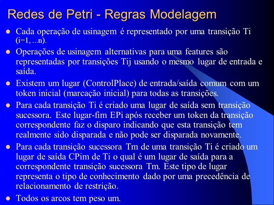 Redes de Petri - Regras Modelagem