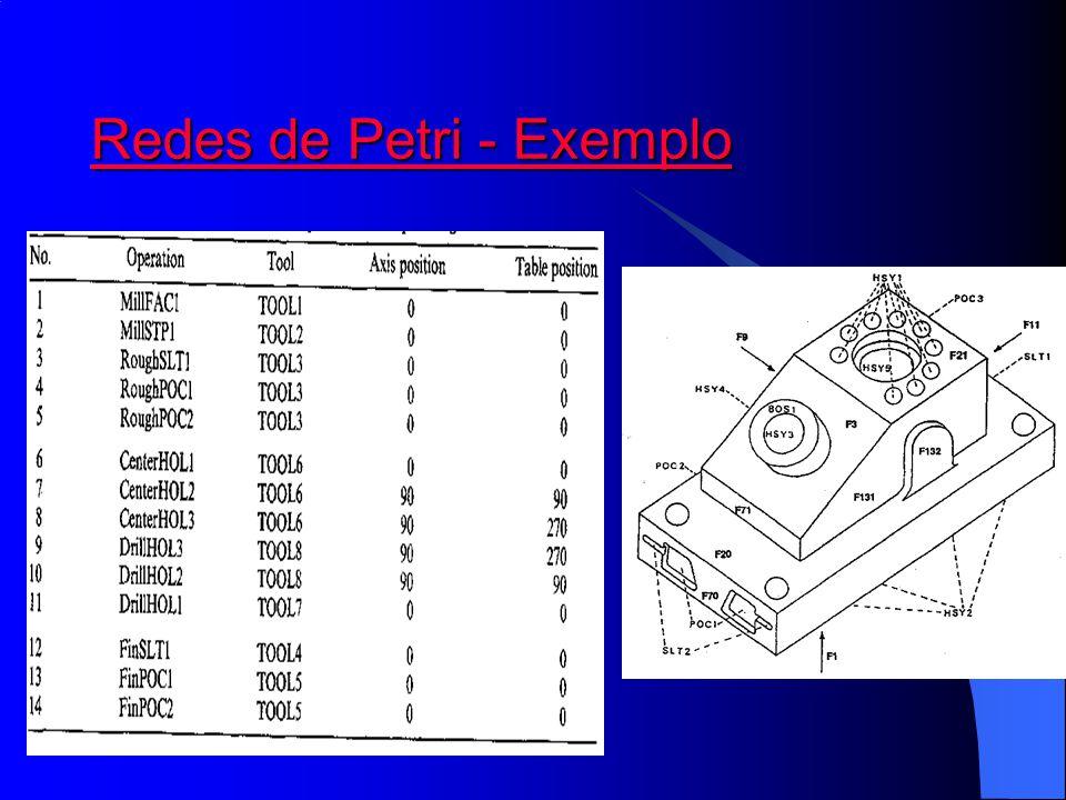 Redes de Petri - Exemplo