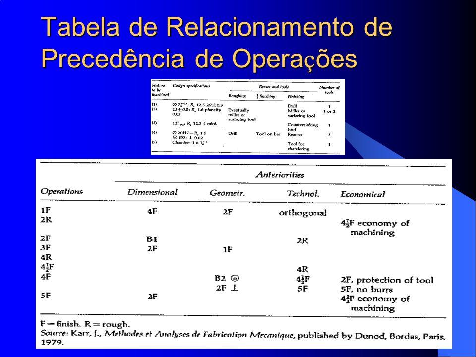 Tabela de Relacionamento de Precedência de Operações
