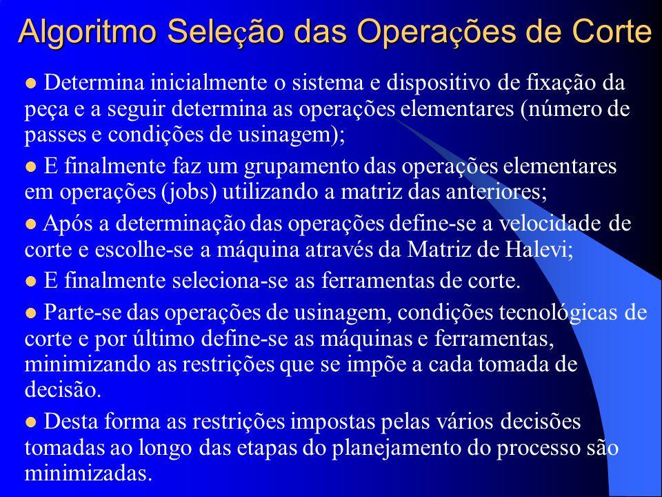 Algoritmo Seleção das Operações de Corte