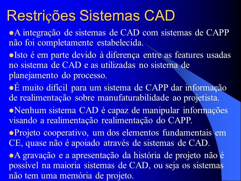 Restrições Sistemas CAD