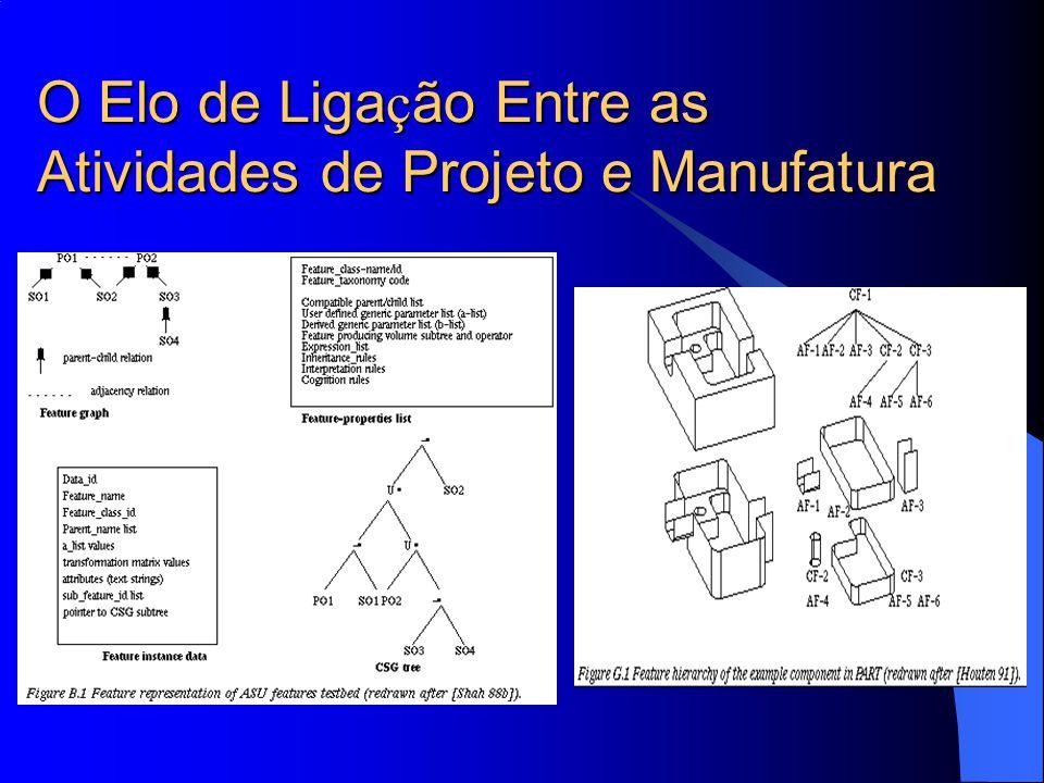 O Elo de Ligação Entre as Atividades de Projeto e Manufatura