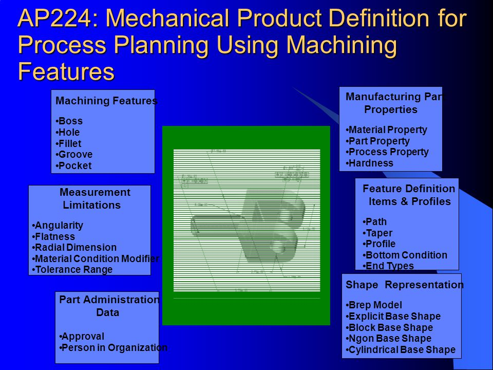 AP224: Mechanical Product Definition for Process Planning Using Machining Features