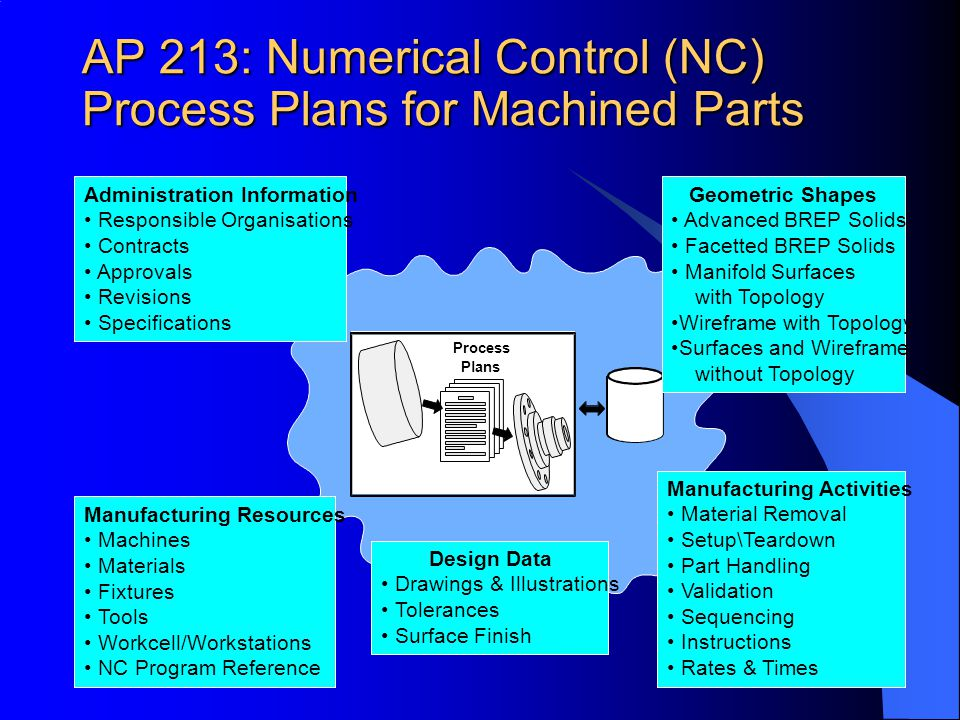 AP 213: Numerical Control (NC) Process Plans for Machined Parts
