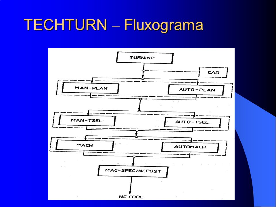 TECHTURN – Fluxograma