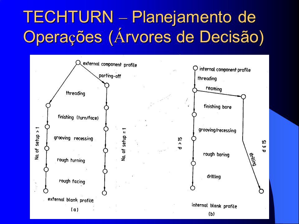 TECHTURN – Planejamento de Operações (Árvores de Decisão)