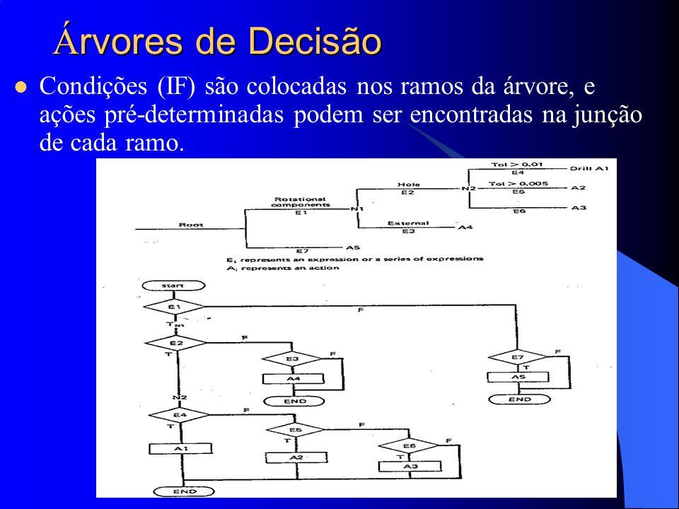 Árvores de Decisão Condições (IF) são colocadas nos ramos da árvore, e ações pré-determinadas podem ser encontradas na junção de cada ramo.