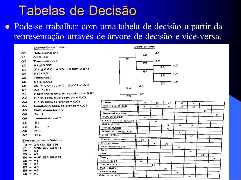 Tabelas de Decisão Pode-se trabalhar com uma tabela de decisão a partir da representação através de árvore de decisão e vice-versa.