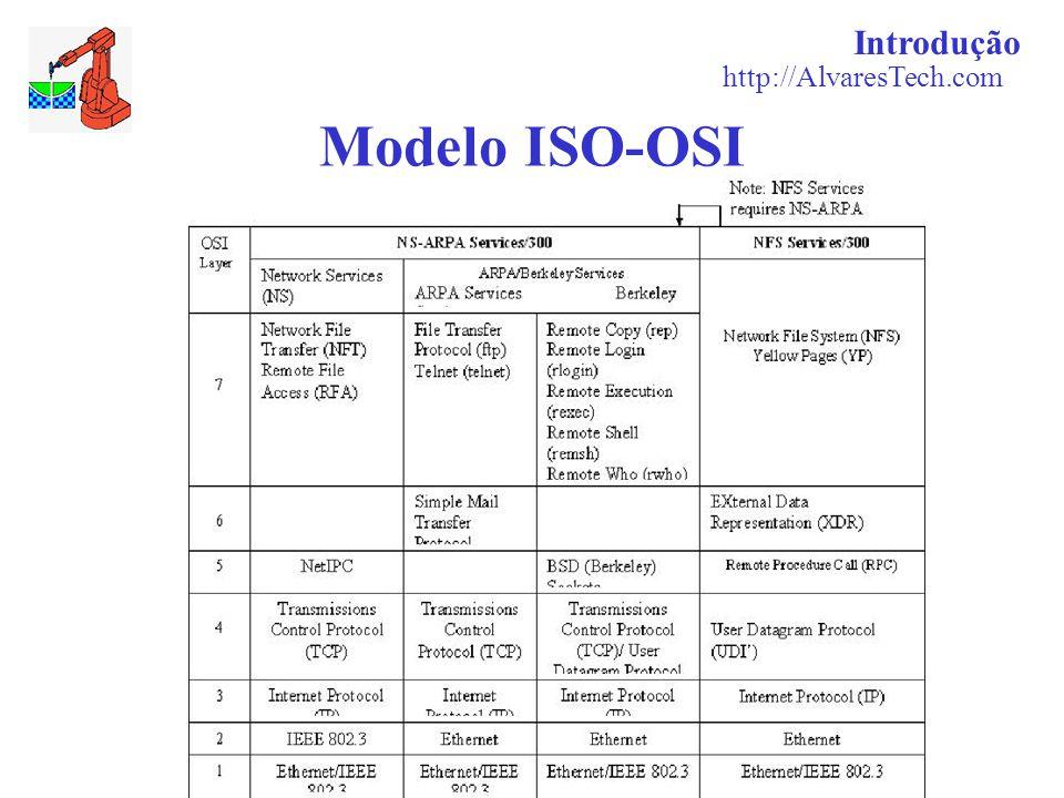 Introdução http://AlvaresTech.com Modelo ISO-OSI