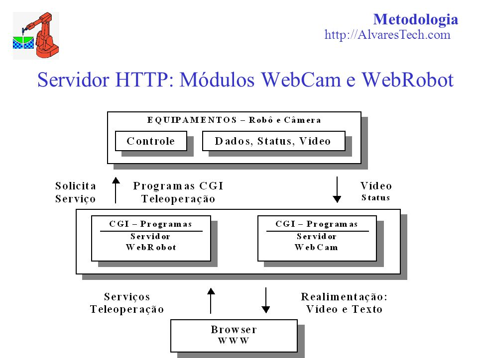 Servidor HTTP: Módulos WebCam e WebRobot