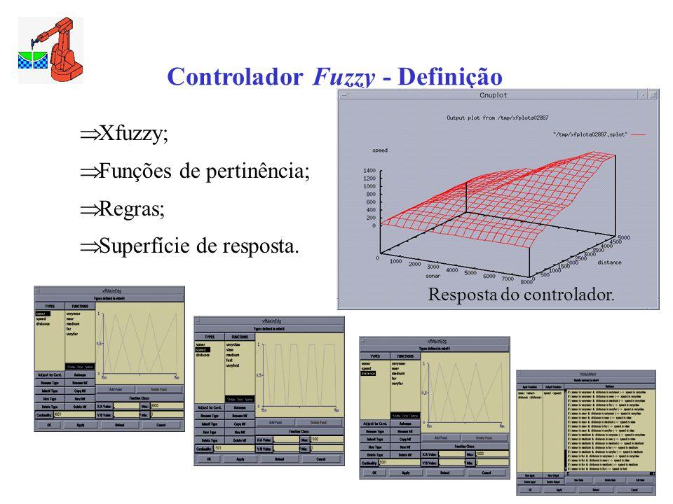 Controlador Fuzzy - Definição
