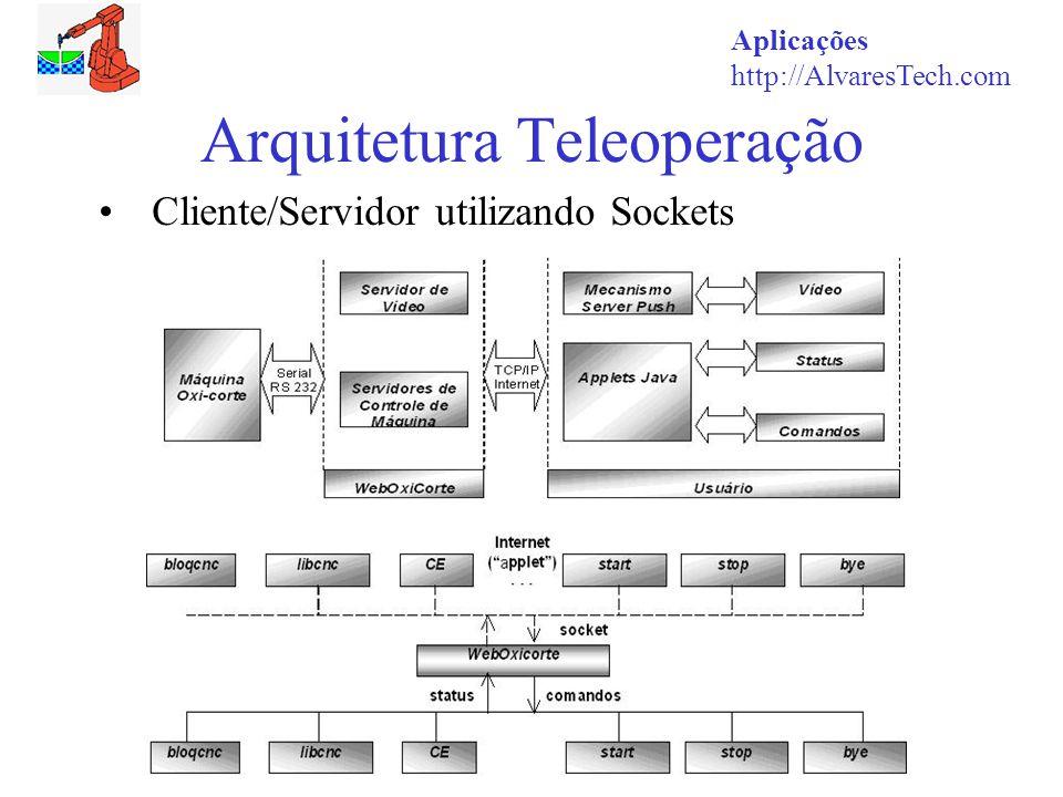 Arquitetura Teleoperação
