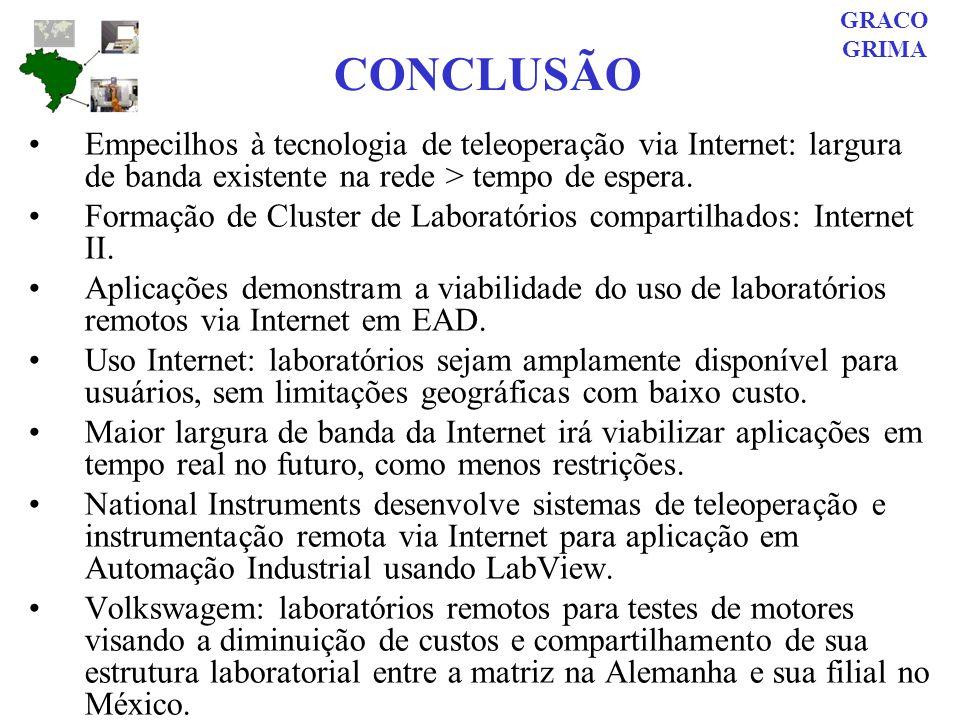 GRACO GRIMA. CONCLUSÃO. Empecilhos à tecnologia de teleoperação via Internet: largura de banda existente na rede > tempo de espera.