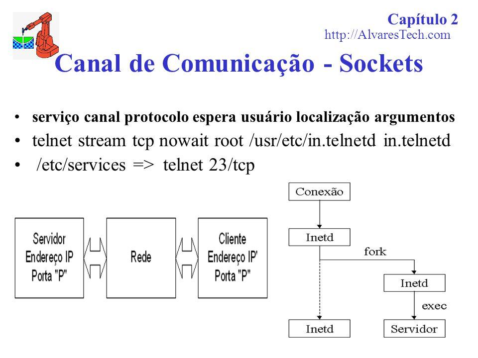 Canal de Comunicação - Sockets