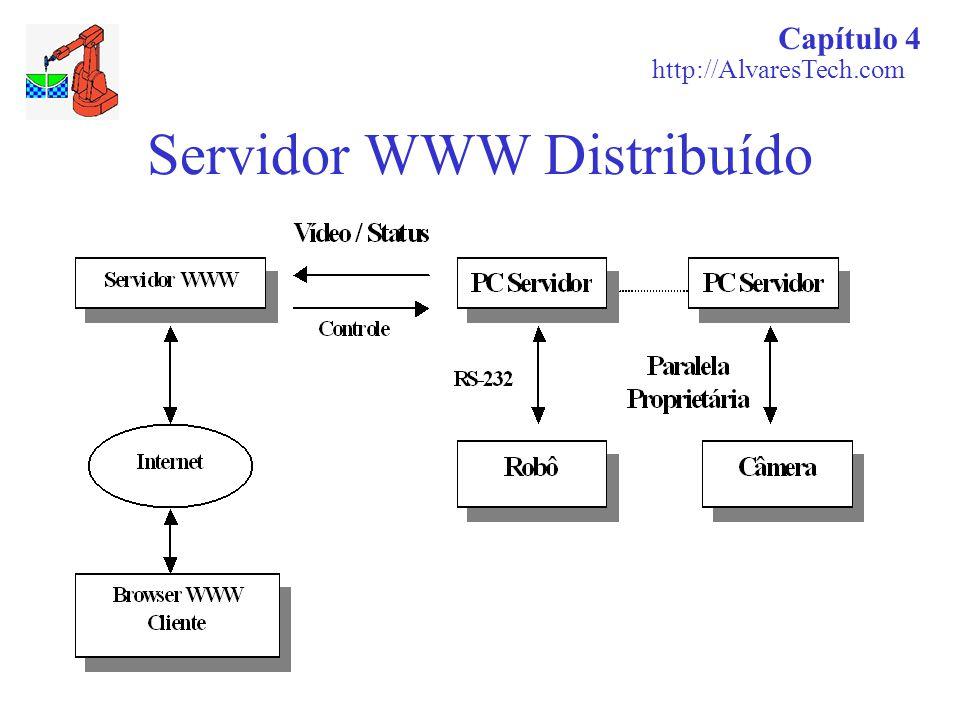 Servidor WWW Distribuído