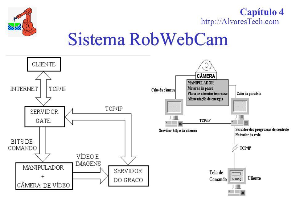 Capítulo 4 http://AlvaresTech.com Sistema RobWebCam 17
