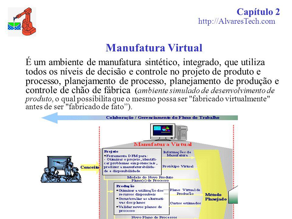 Manufatura Virtual Capítulo 2 http://AlvaresTech.com