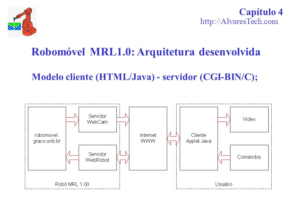 Modelo cliente (HTML/Java) - servidor (CGI-BIN/C);