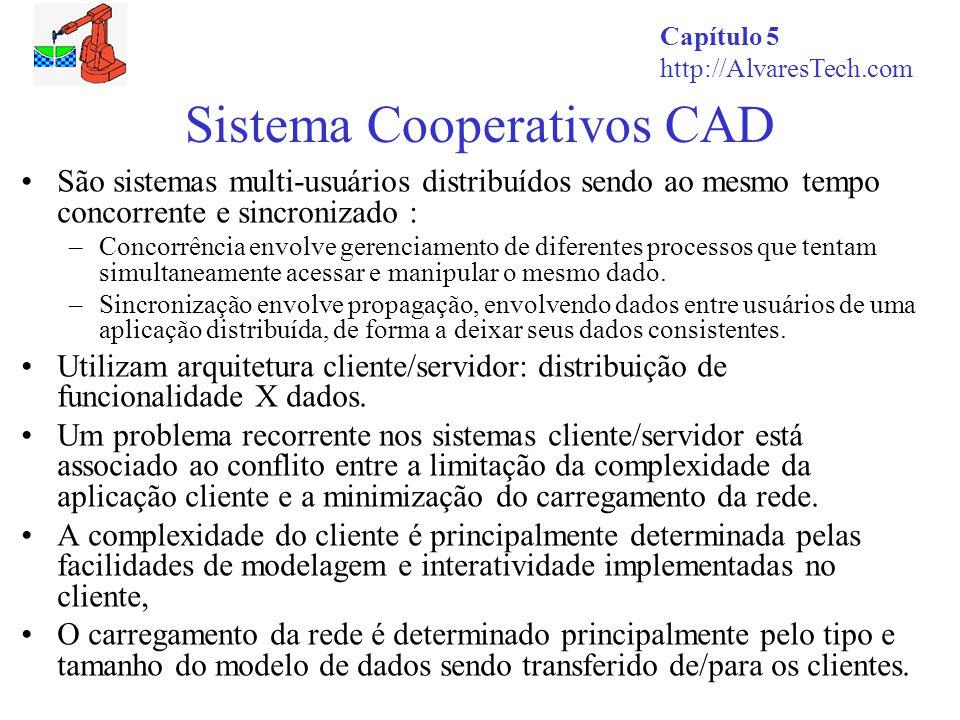 Sistema Cooperativos CAD