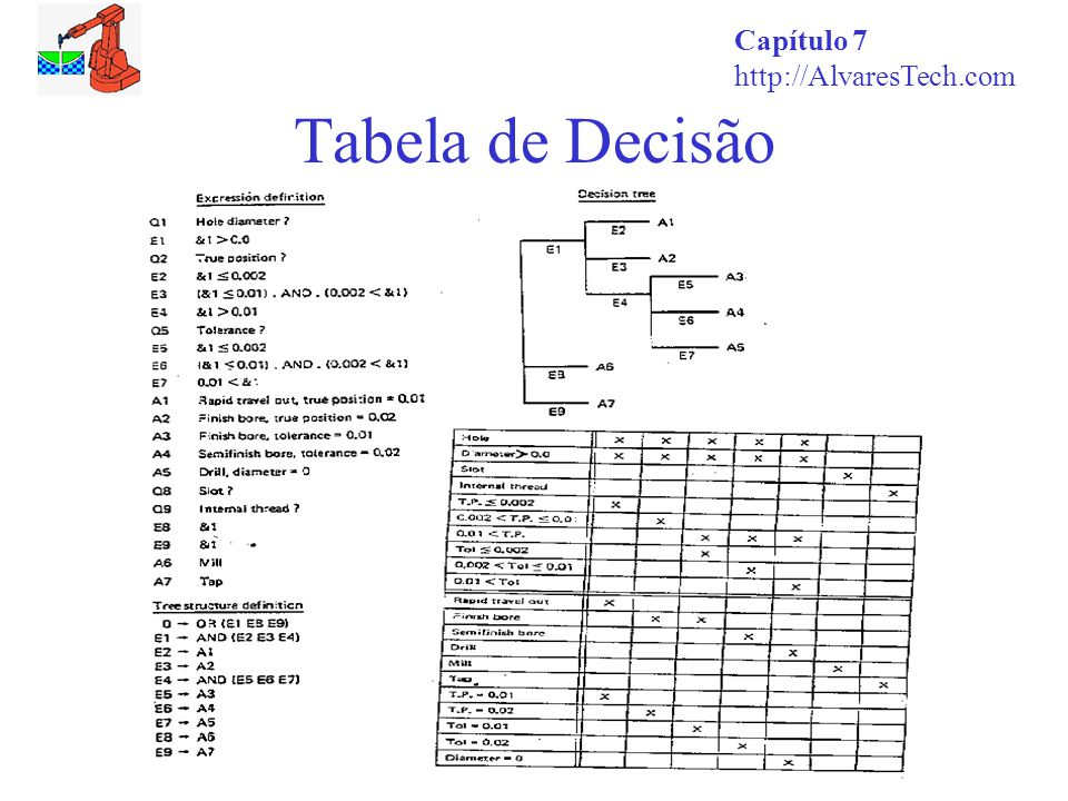 Capítulo 7 http://AlvaresTech.com Tabela de Decisão