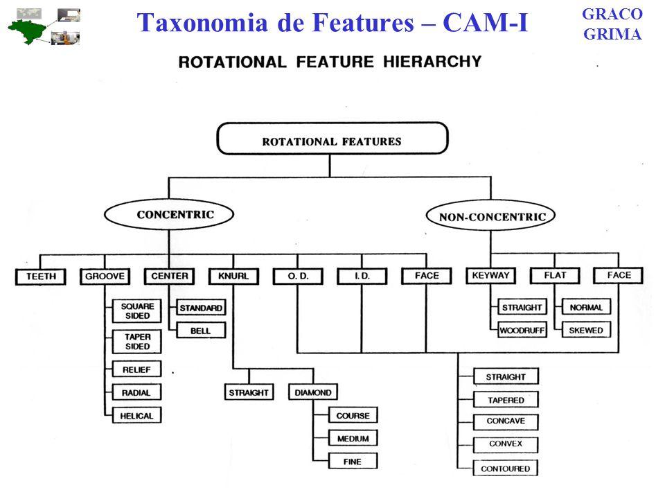 Taxonomia de Features – CAM-I