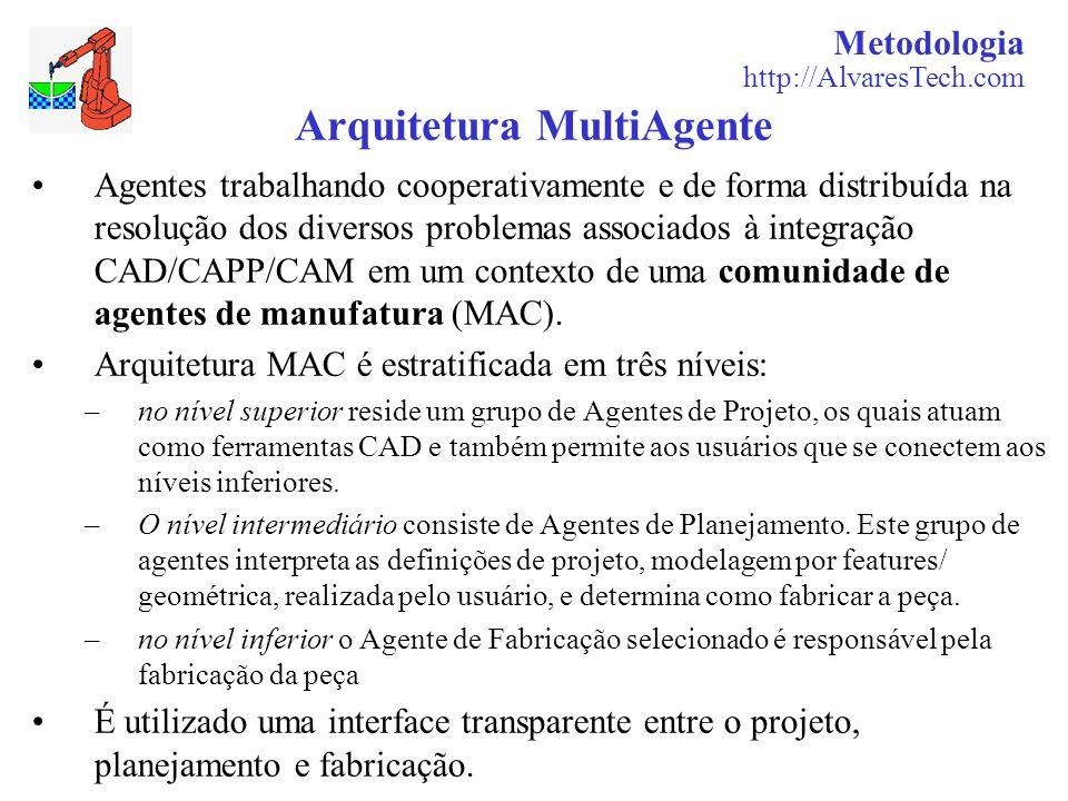 Arquitetura MultiAgente