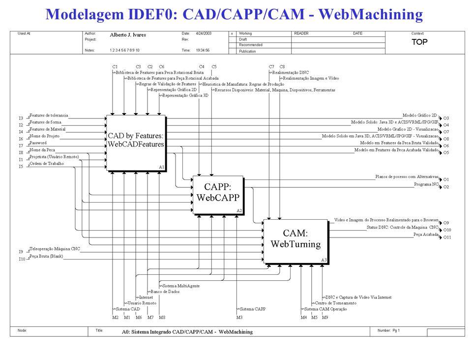 Modelagem IDEF0: CAD/CAPP/CAM - WebMachining
