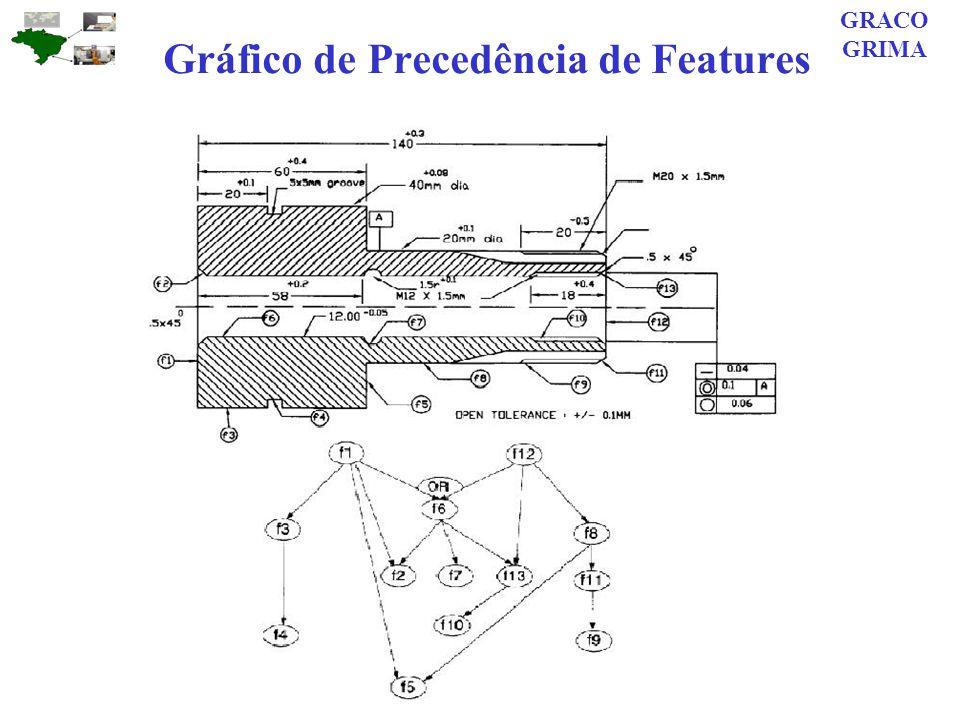 Gráfico de Precedência de Features