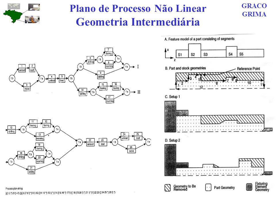 Plano de Processo Não Linear Geometria Intermediária