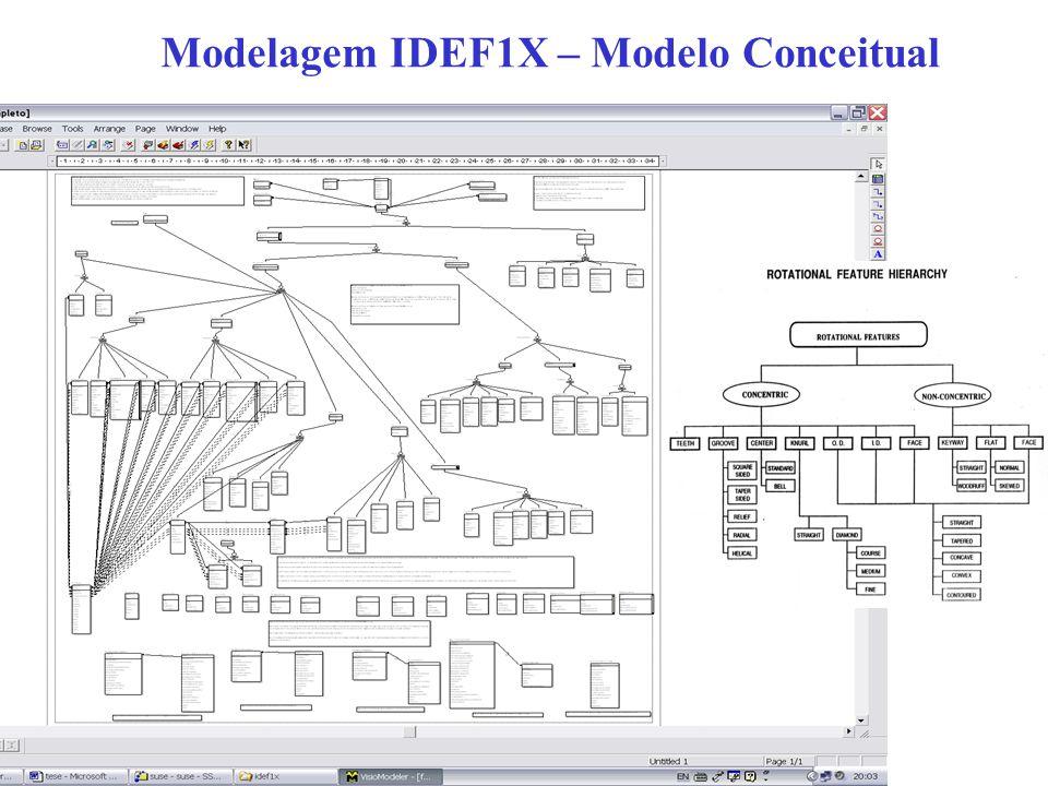 Modelagem IDEF1X – Modelo Conceitual