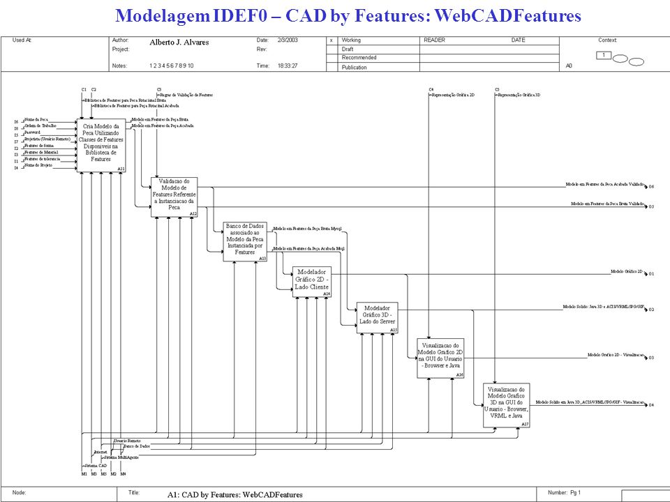 Modelagem IDEF0 – CAD by Features: WebCADFeatures