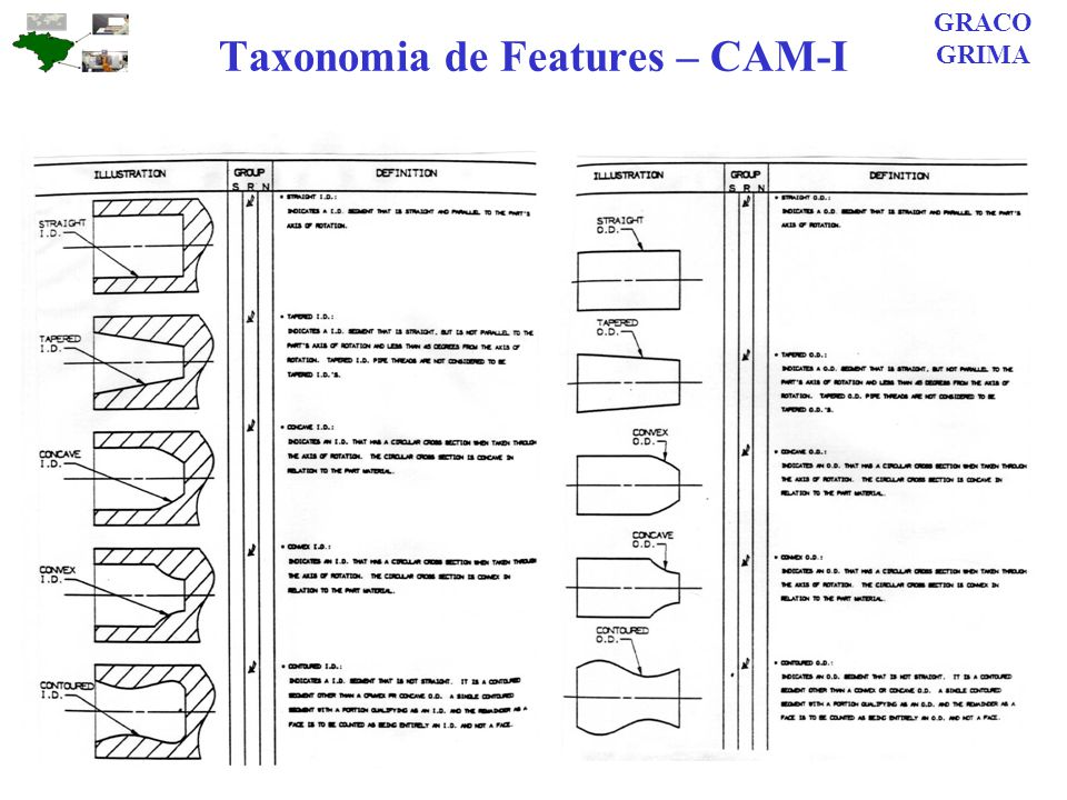 Taxonomia de Features – CAM-I