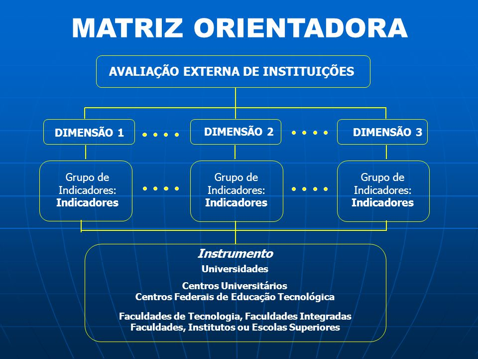 MATRIZ ORIENTADORA AVALIAÇÃO EXTERNA DE INSTITUIÇÕES Instrumento