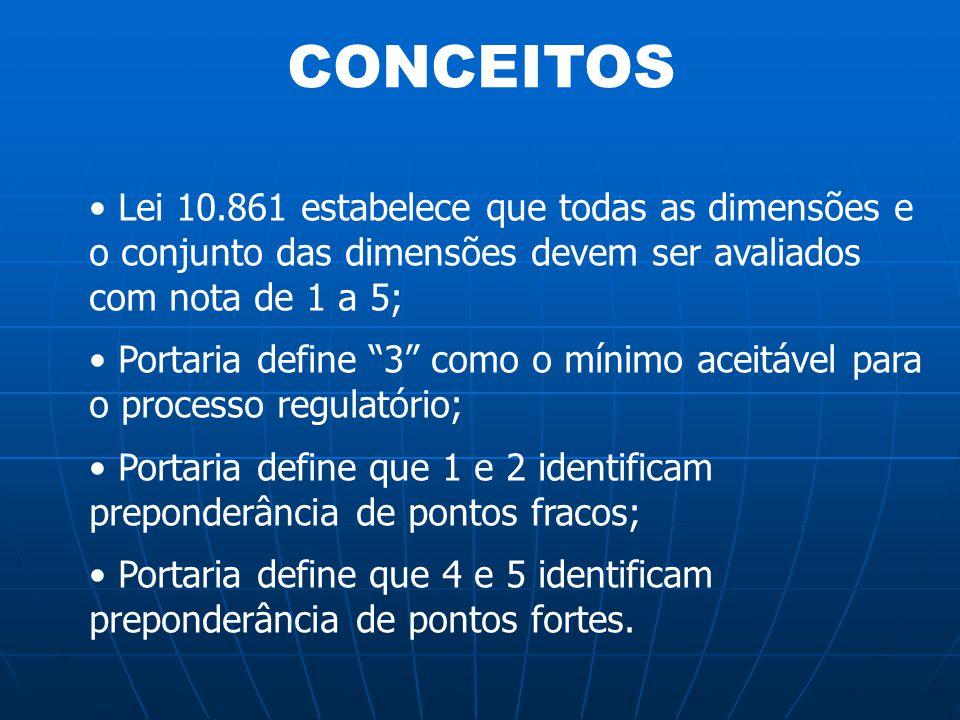 CONCEITOS Lei 10.861 estabelece que todas as dimensões e o conjunto das dimensões devem ser avaliados com nota de 1 a 5;