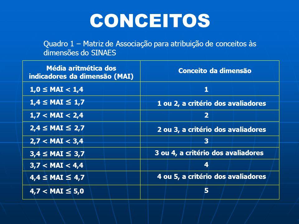Média aritmética dos indicadores da dimensão (MAI)