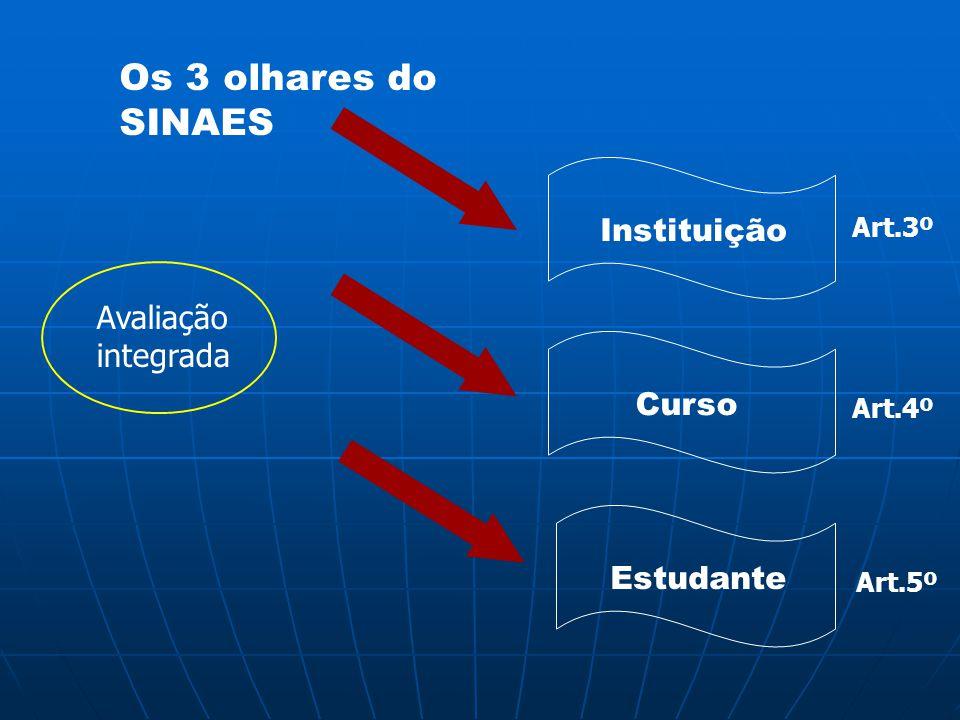 Os 3 olhares do SINAES Instituição Avaliação integrada Curso Estudante