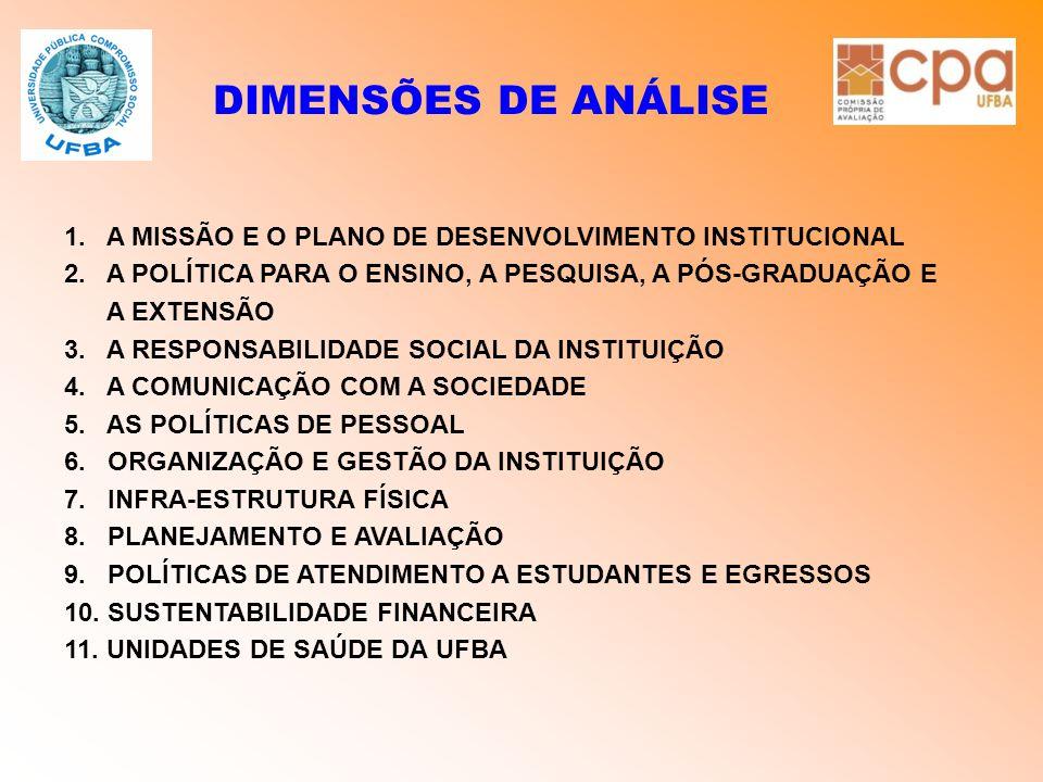 DIMENSÕES DE ANÁLISE 1. A MISSÃO E O PLANO DE DESENVOLVIMENTO INSTITUCIONAL. 2. A POLÍTICA PARA O ENSINO, A PESQUISA, A PÓS-GRADUAÇÃO E.