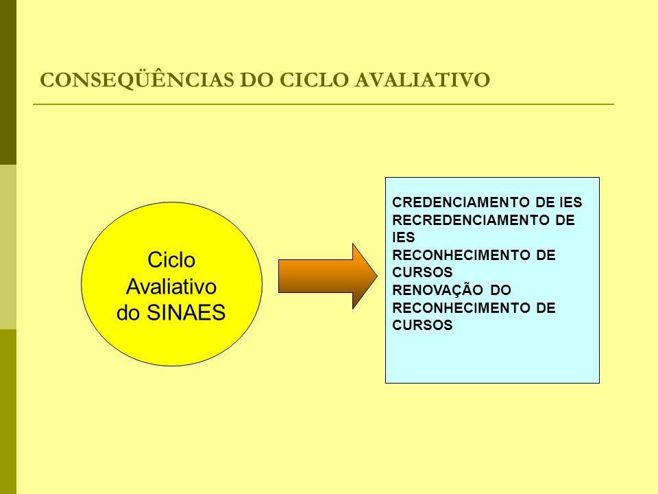 CONSEQÜÊNCIAS DO CICLO AVALIATIVO