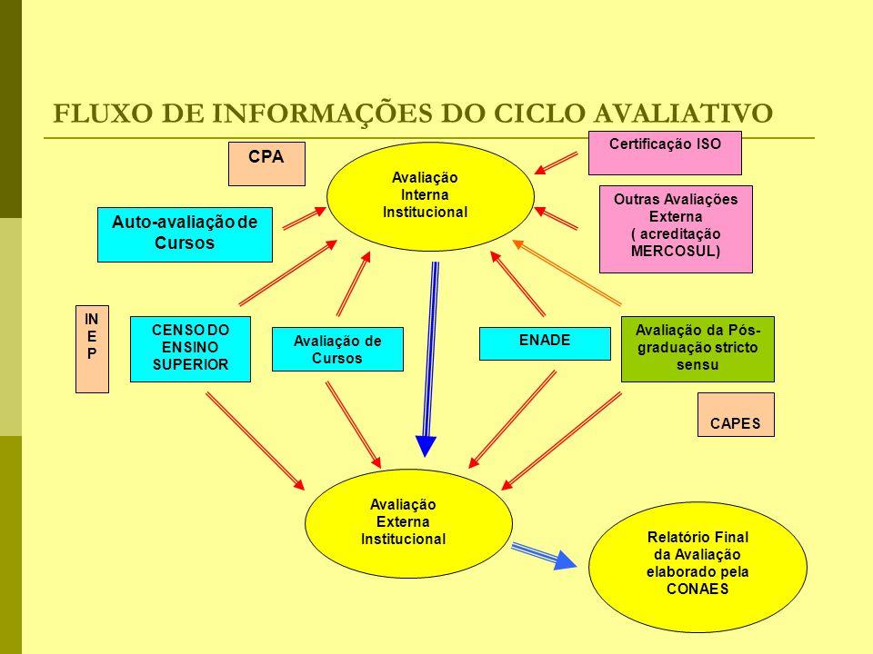 FLUXO DE INFORMAÇÕES DO CICLO AVALIATIVO