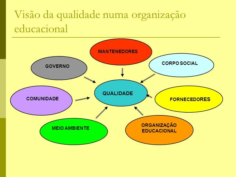 Visão da qualidade numa organização educacional