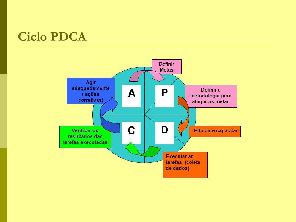 Ciclo PDCA A C P D Definir Metas