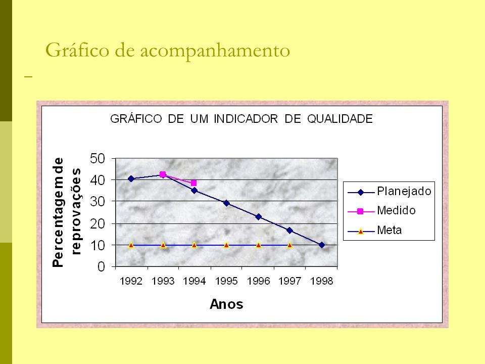 Gráfico de acompanhamento