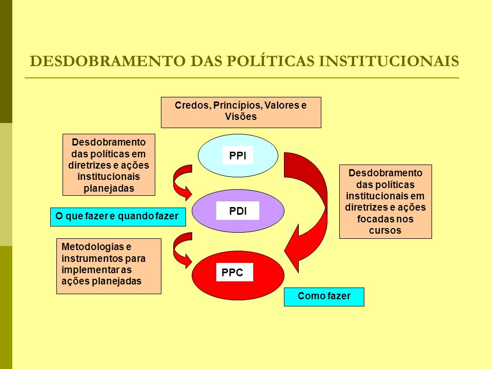 DESDOBRAMENTO DAS POLÍTICAS INSTITUCIONAIS