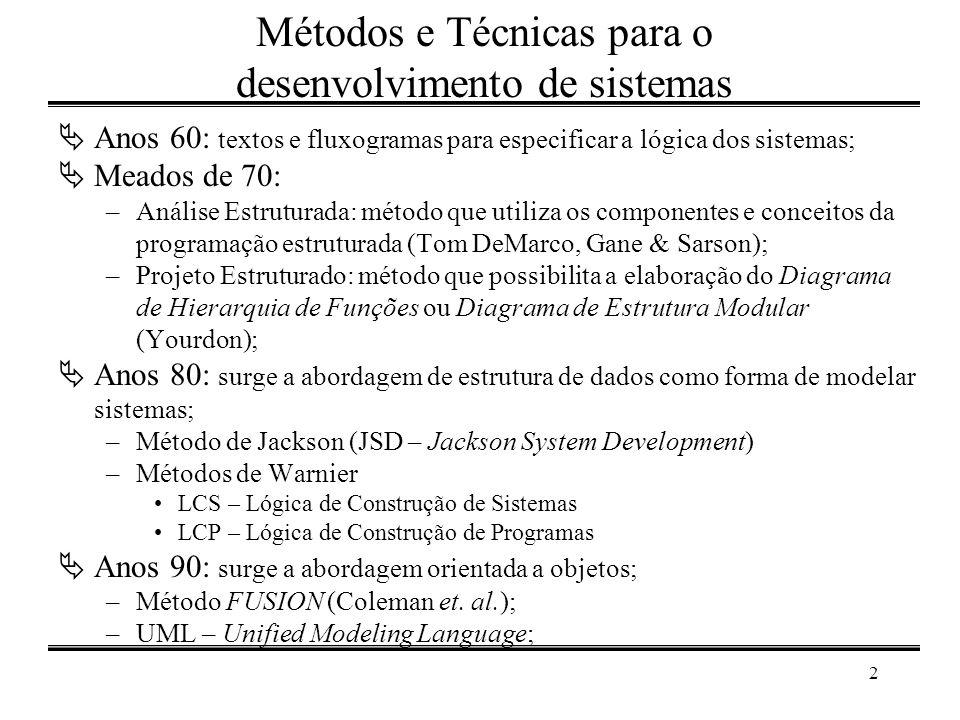 Métodos e Técnicas para o desenvolvimento de sistemas