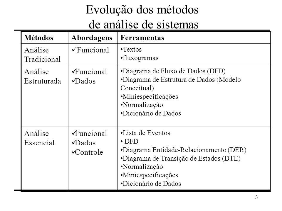 Evolução dos métodos de análise de sistemas