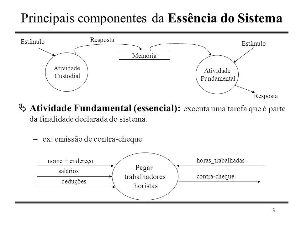Principais componentes da Essência do Sistema
