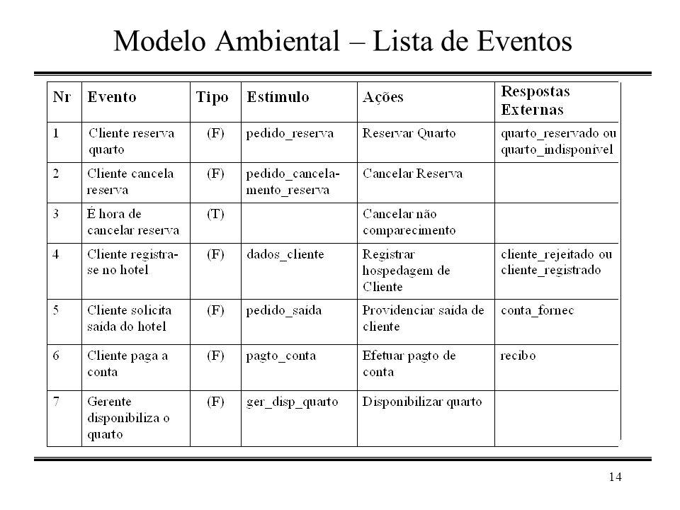 Modelo Ambiental – Lista de Eventos