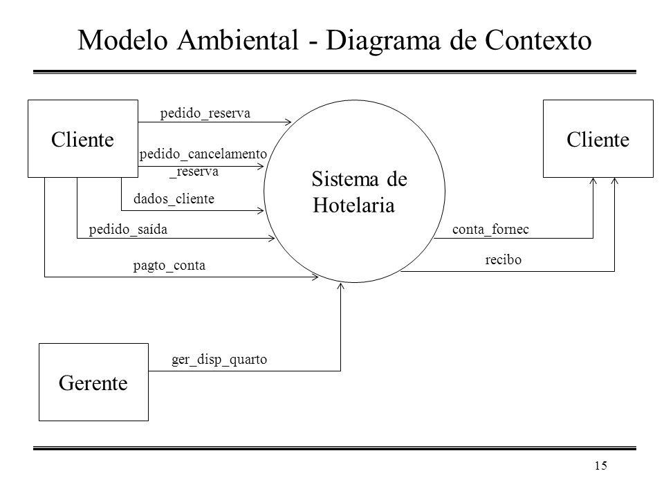 Modelo Ambiental - Diagrama de Contexto