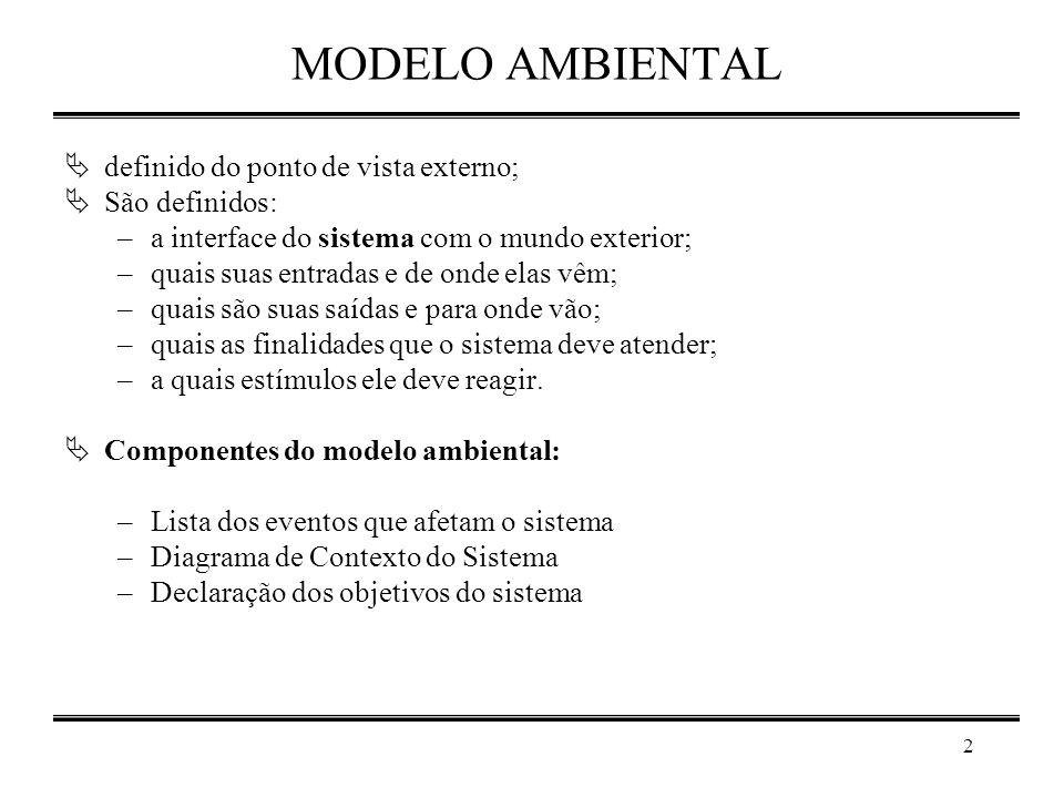 MODELO AMBIENTAL definido do ponto de vista externo; São definidos: